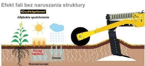 Zasada działania spulchniacza samodzielnego AGRISEM CULTIPLOW SILVER Korbanek.pl