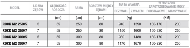Dane techniczne pługa dłutowego ARBOS ROCK M2