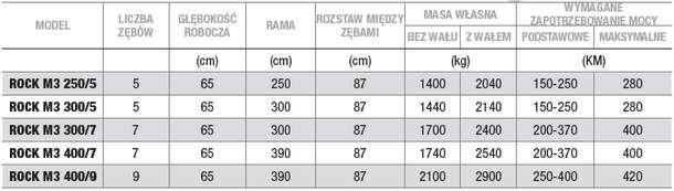 Dane techniczne pługa dłutowego ARBOS ROCK M3