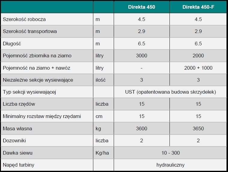 tabela-dane-siewniki-ust-direkta.jpg