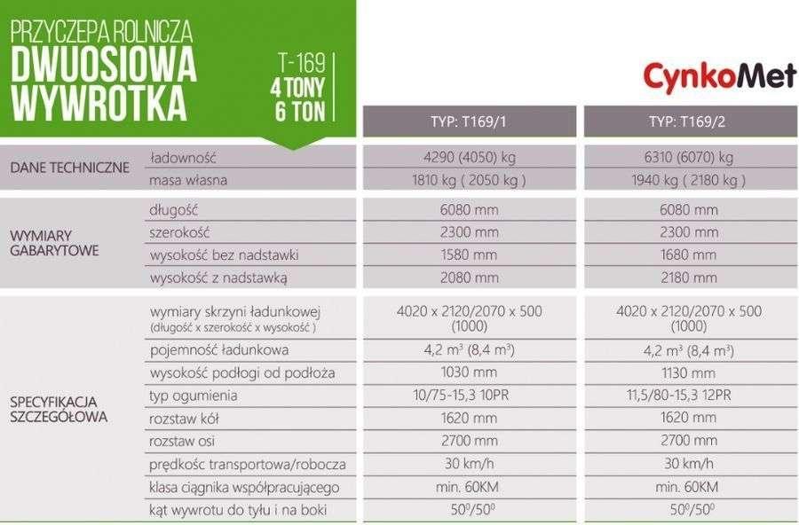 Tabela z danymi parametrami technicznymi przyczep Cynkomet