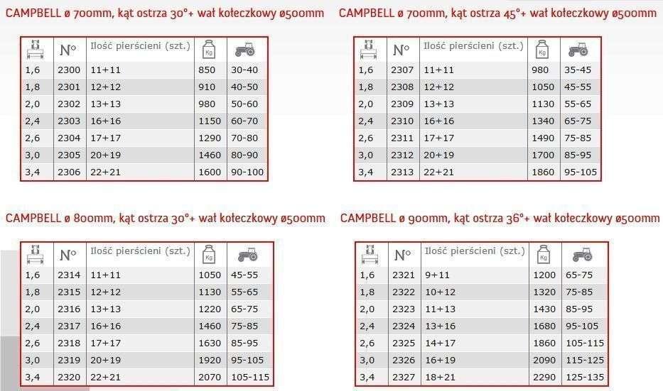 Dane techniczne Wał Expom Krośniewice Campbell