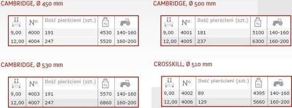 Dane Techniczne Expom Crosskil Cambridge