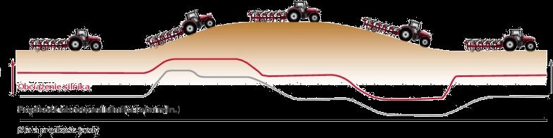 automatyczne dobieranie obrotów silnika do warunków obciążenie w ciągniku Massey Ferguson 7600