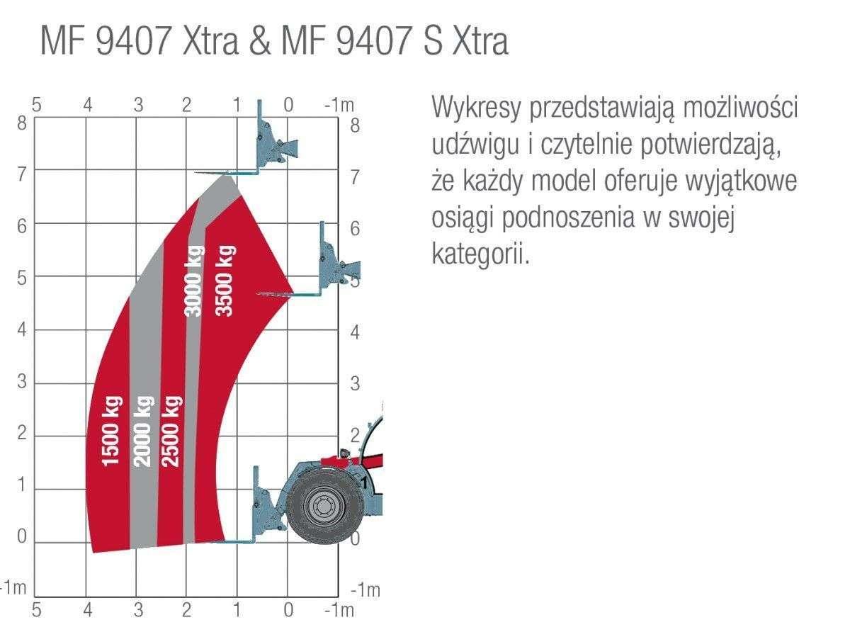 Wykres zależności udźwigu od odległości w Massey Ferguson Xtra