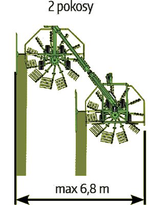 Zgrabiarka 2-gwiazdowa szeregowa typ DUO firmy Samasz schemat zgrabiania na 2 pokosy