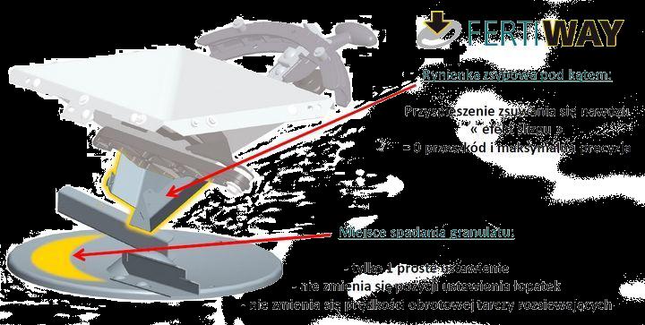 Układ rozsiewający Fertiway na rozsiewaczu serii Sulky DX