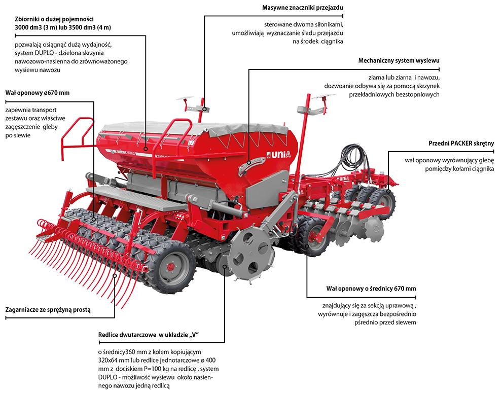 Konstrukcja siewników zbożowych AMBER modele 3000 - 3500 wersja z podsiewaniem nawozów DUPLO
