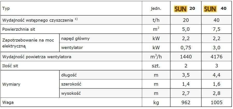 Dane techniczne czyszczalni ziarna SUN