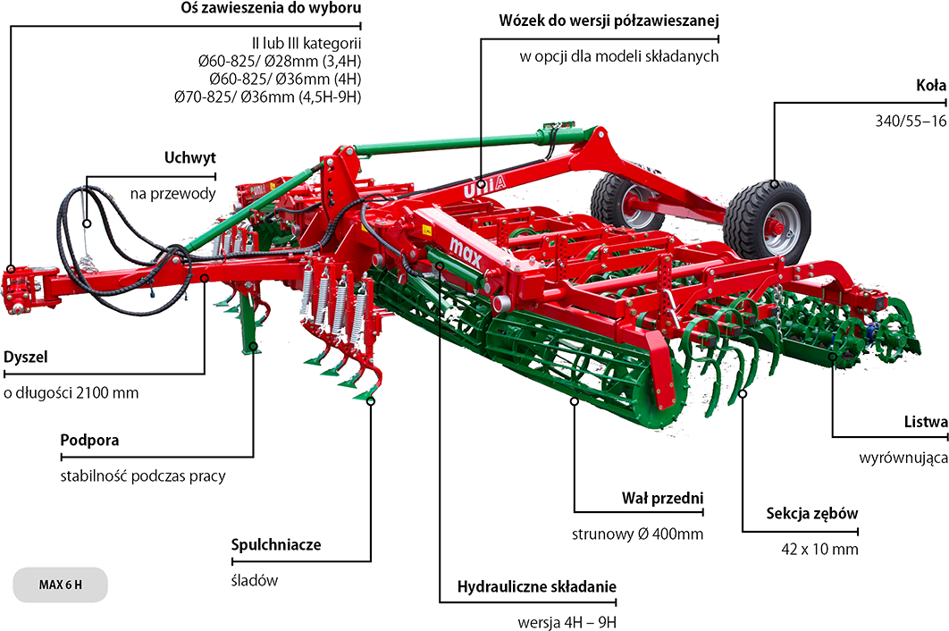 Konstrukcja agregatów uprawowych Unia MAX