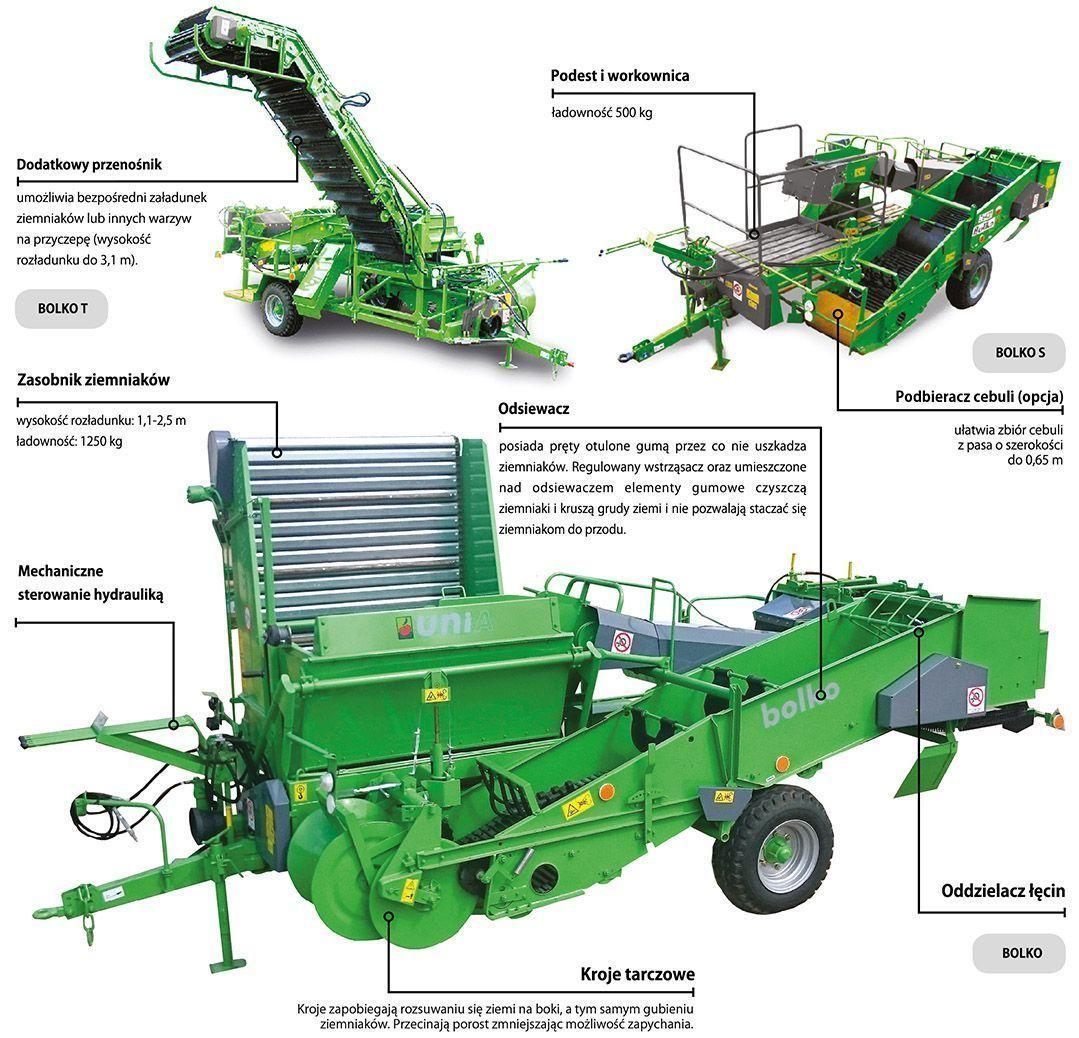 Zdjęcie na którym przedstawione są szczegóły w budowie kombajnu do ziemniaków z firmy Unia, model BOLKO.