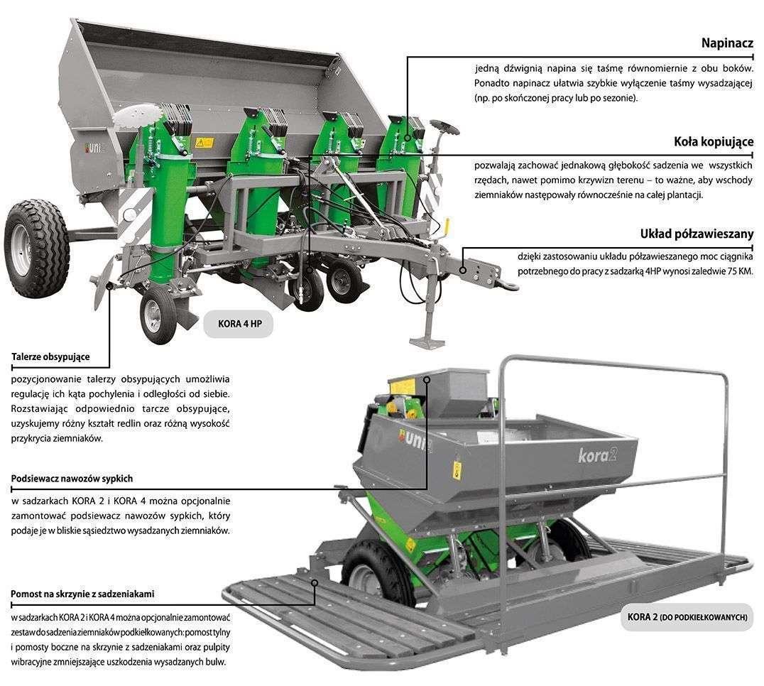 Konstrukcja sadzarki do ziemniaków KORA