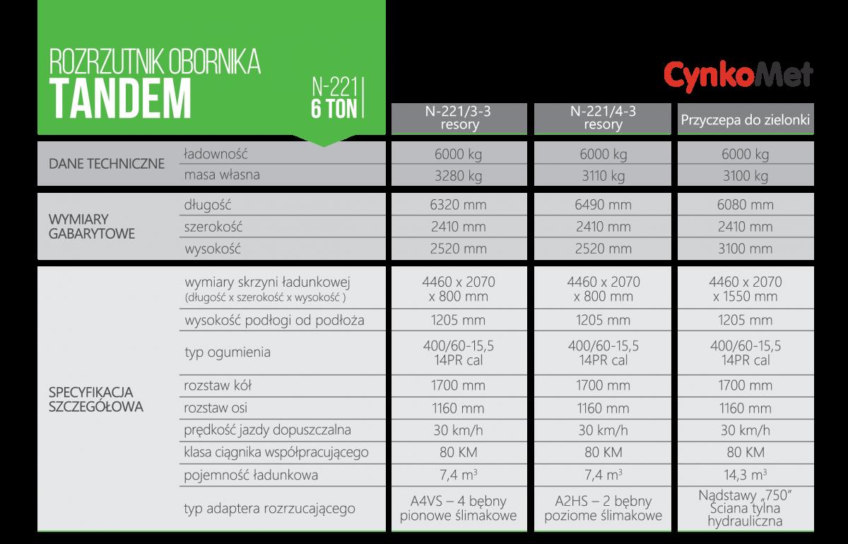 Dane techniczne wymiary gabarytowe rozrzutników obornika ujęte w tabeli