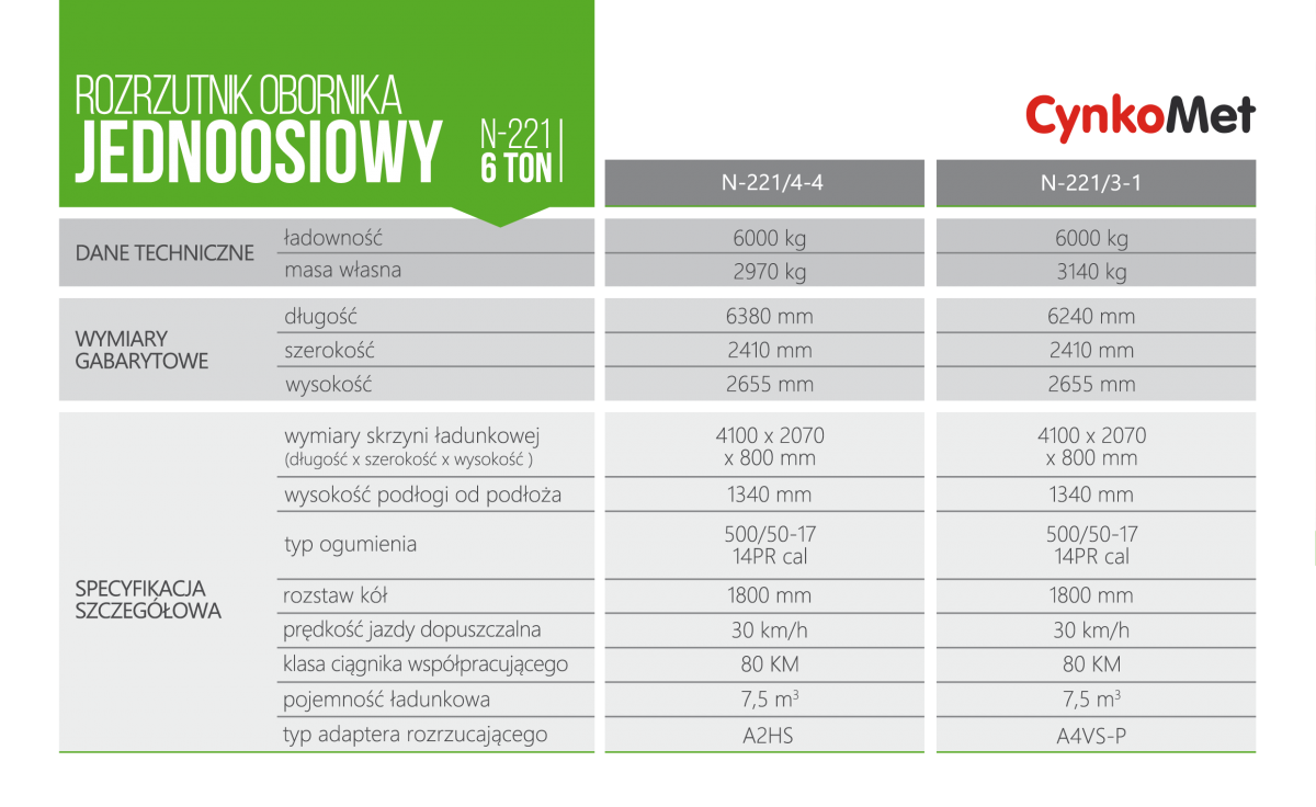Tabelaryczne dane techniczne rozrzytników obornika marki Cynkomet